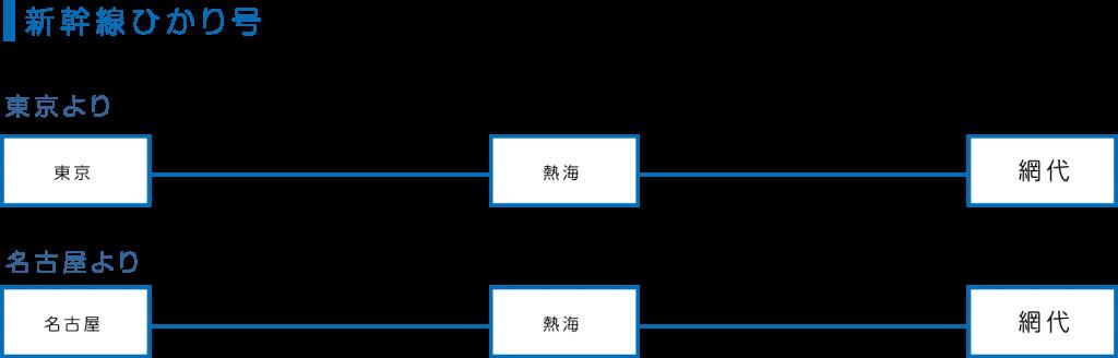 新幹線ひかり号東京より約60分名古屋より約90分